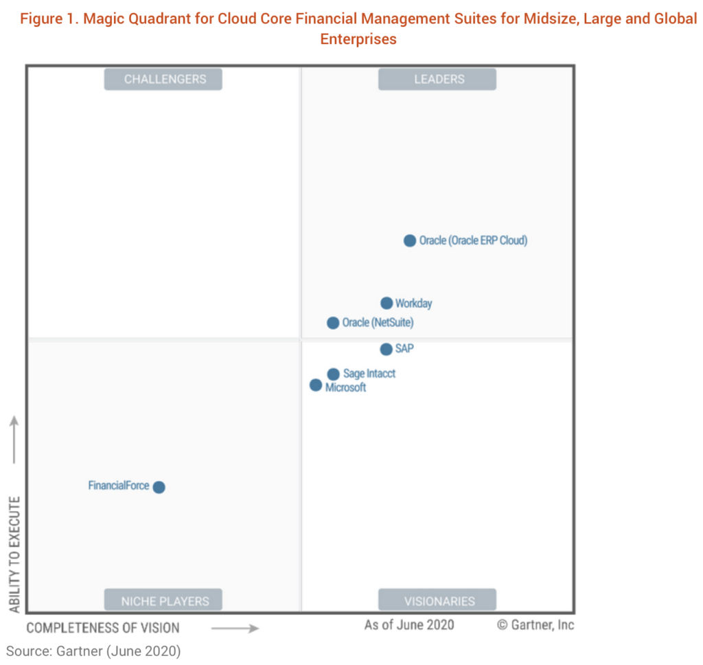 Gartner Magic Quadrant for Cloud Core Financial Management Systems for Midsize, Large and Global Enterprises 2020